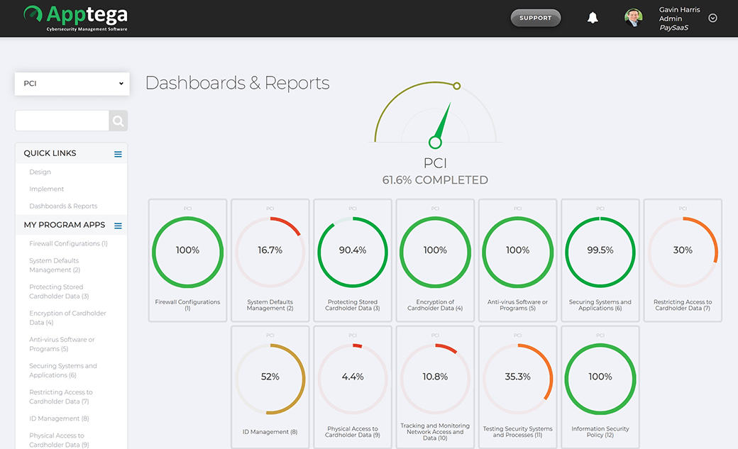 PCI Dashboard - NIST Cybersecurity Framework